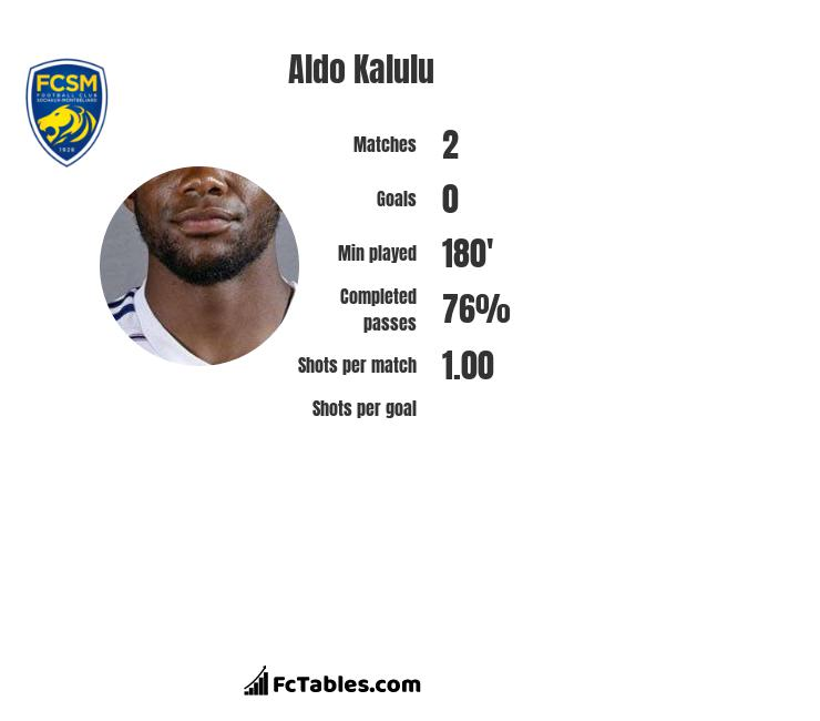 Aldo Kalulu infographic statistics for Swansea City