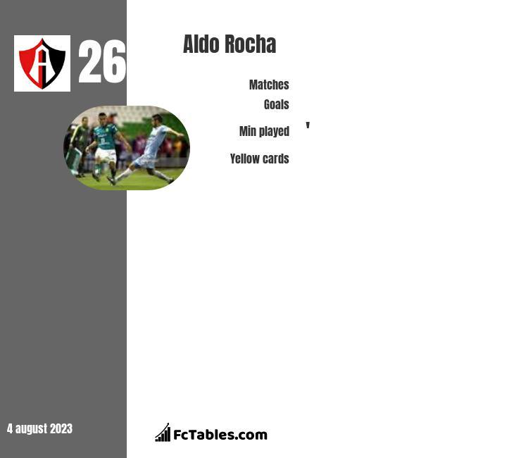 Aldo Rocha infographic