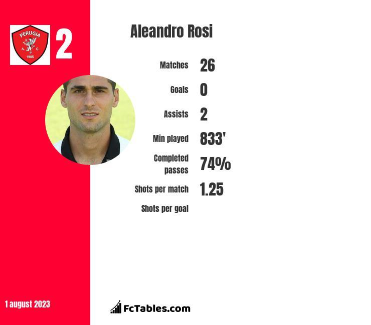 Aleandro Rosi infographic