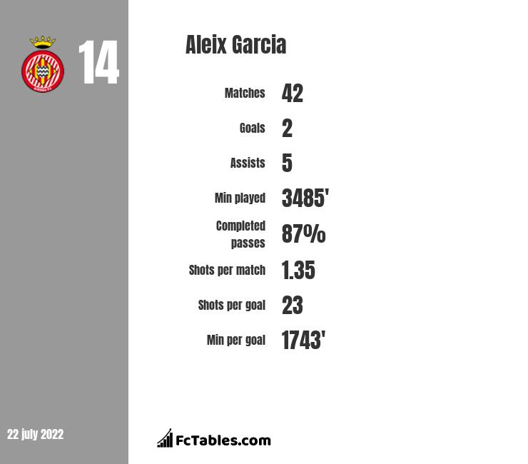 Aleix Garcia infographic