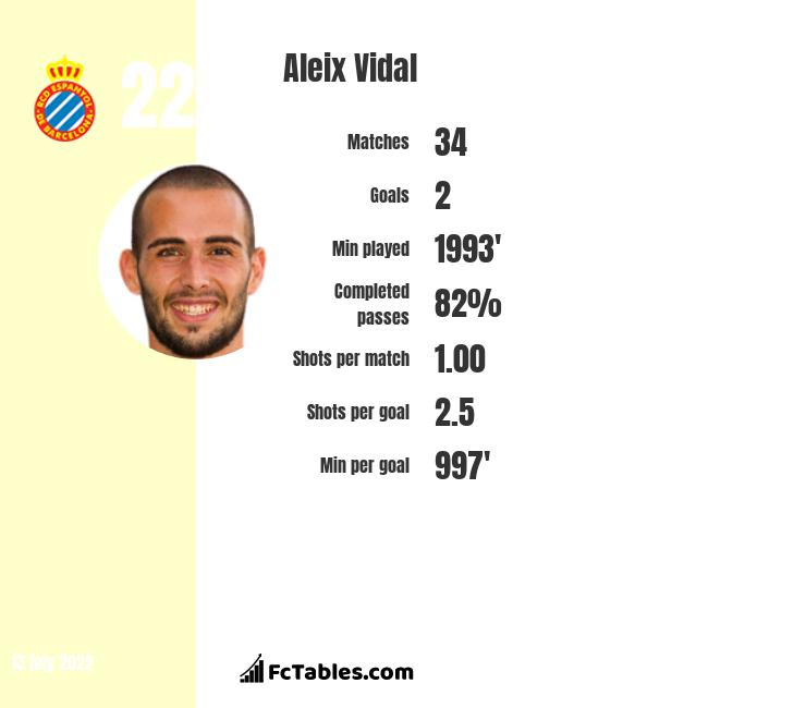 Aleix Vidal infographic statistics for Alaves