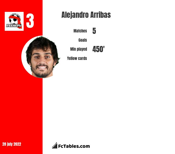 Alejandro Arribas infographic statistics for Real Oviedo