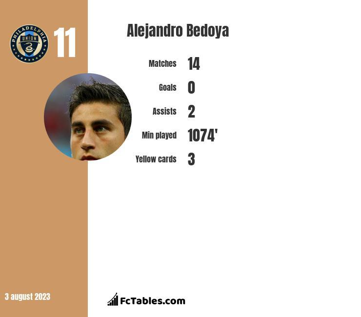Alejandro Bedoya infographic