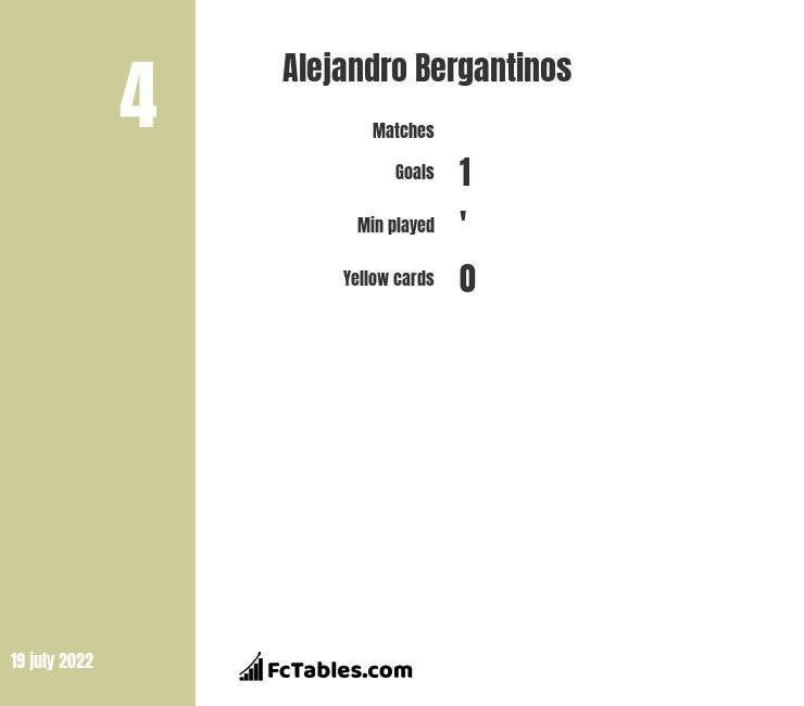 Alejandro Bergantinos infographic