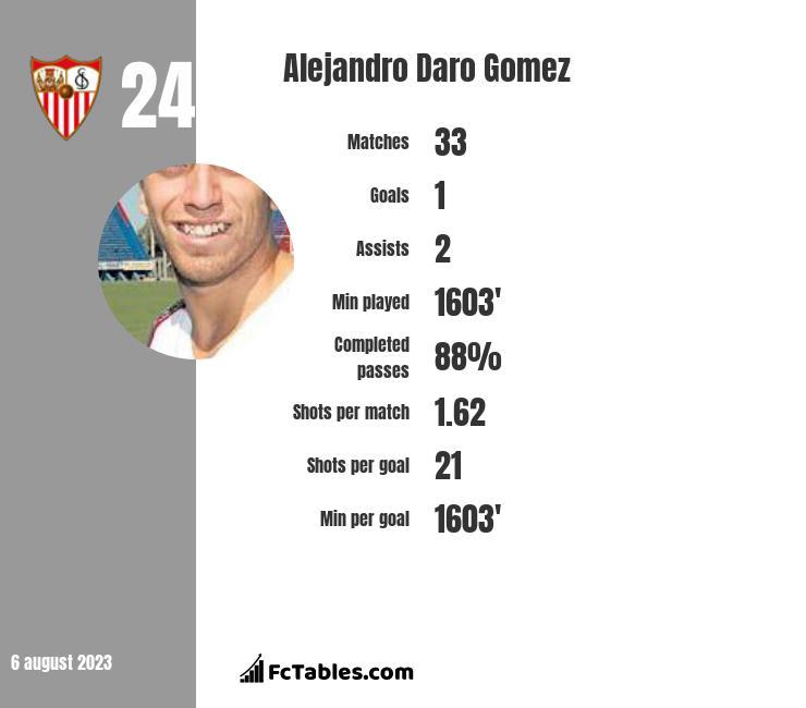 Alejandro Daro Gomez stats