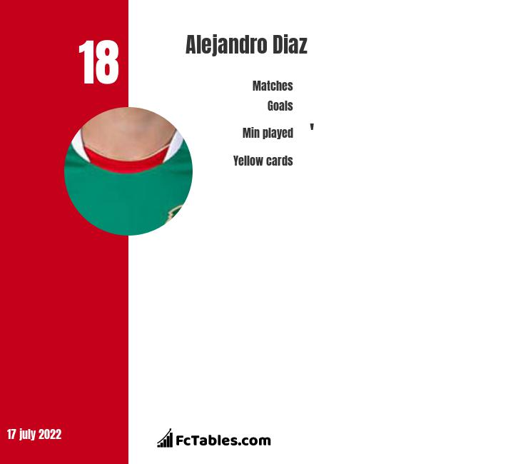 Alejandro Diaz infographic