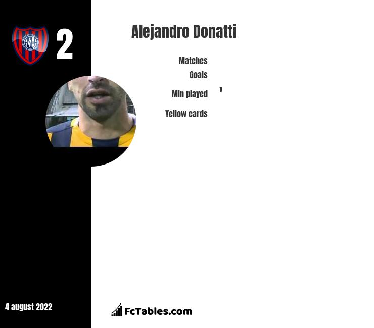 Alejandro Donatti infographic statistics for Racing Club