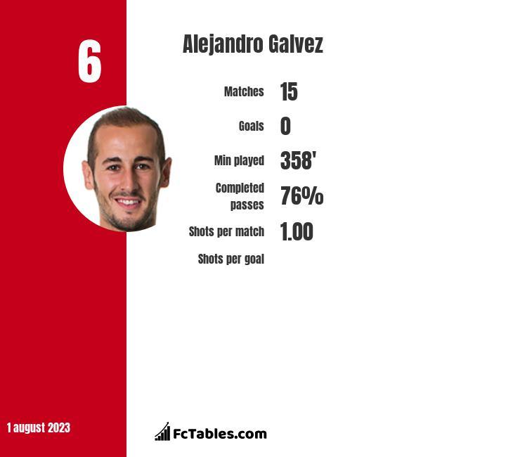 Alejandro Galvez infographic