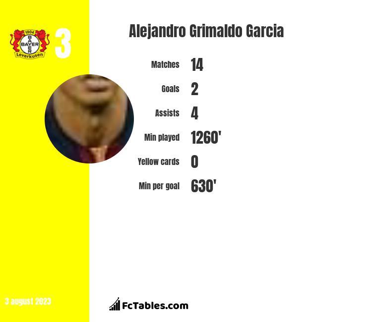 Alejandro Grimaldo Garcia infographic