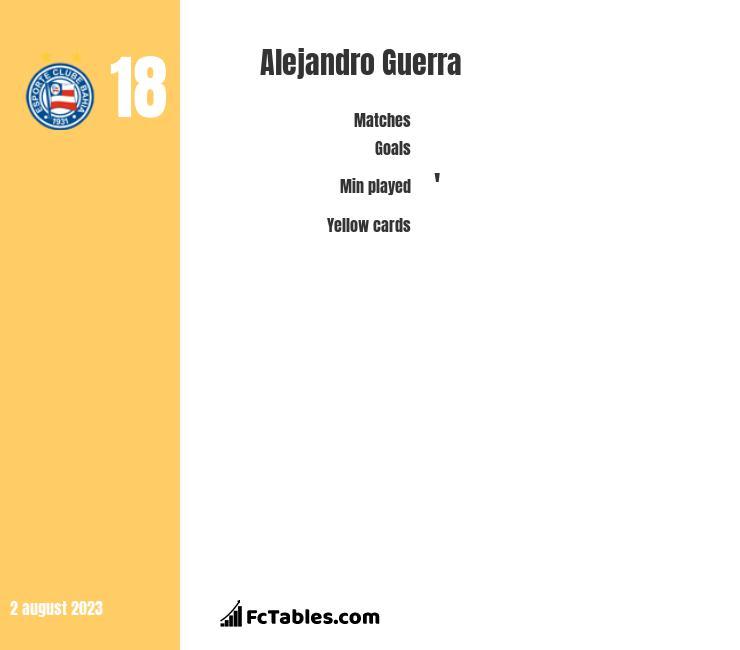 Alejandro Guerra infographic