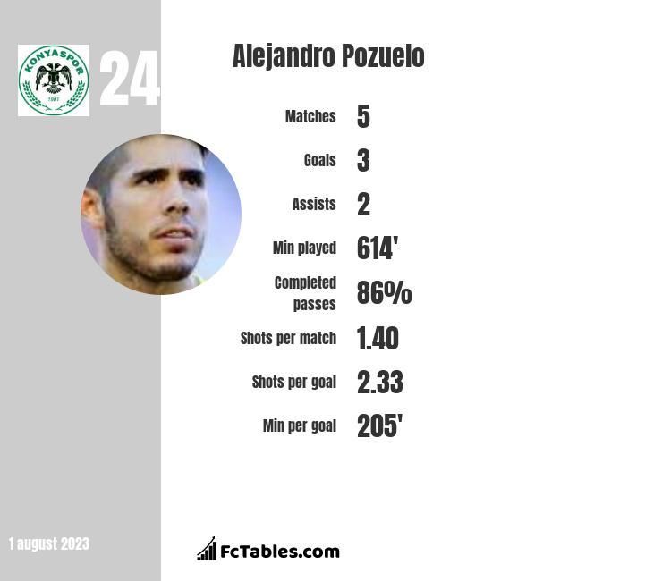 Alejandro Pozuelo infographic