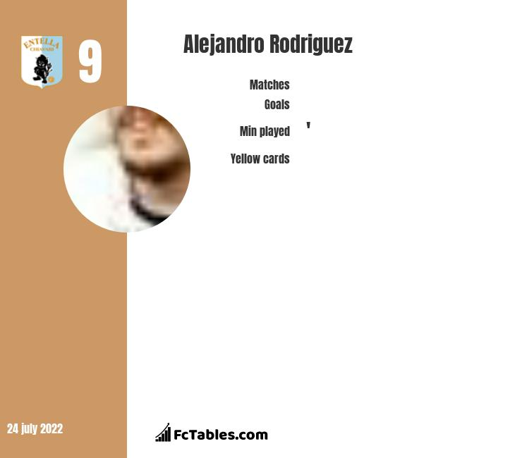 Alejandro Rodriguez infographic statistics for Entella