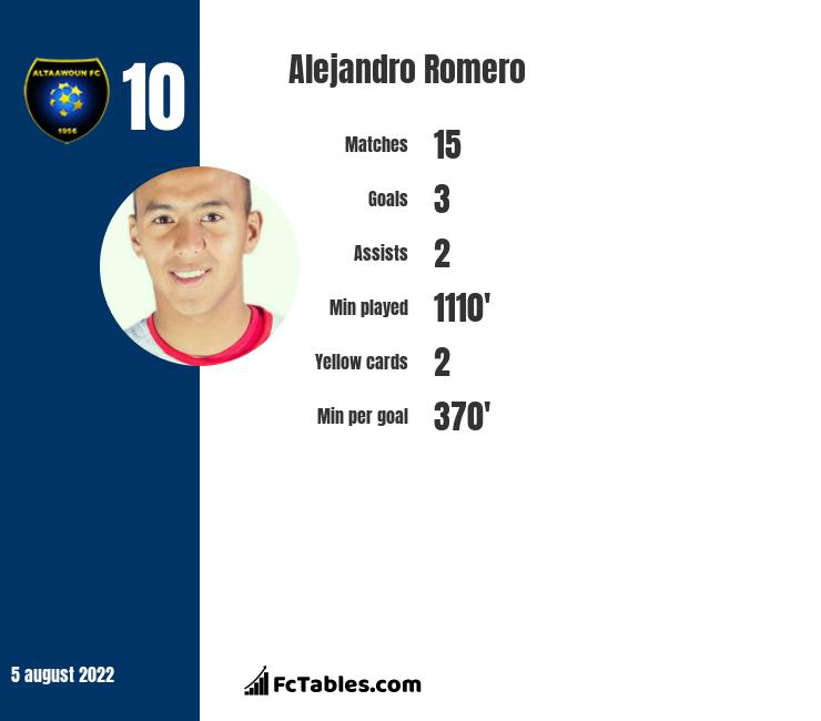 Alejandro Romero infographic statistics for New York Red Bulls