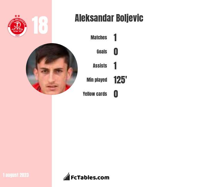 Aleksandar Boljevic infographic