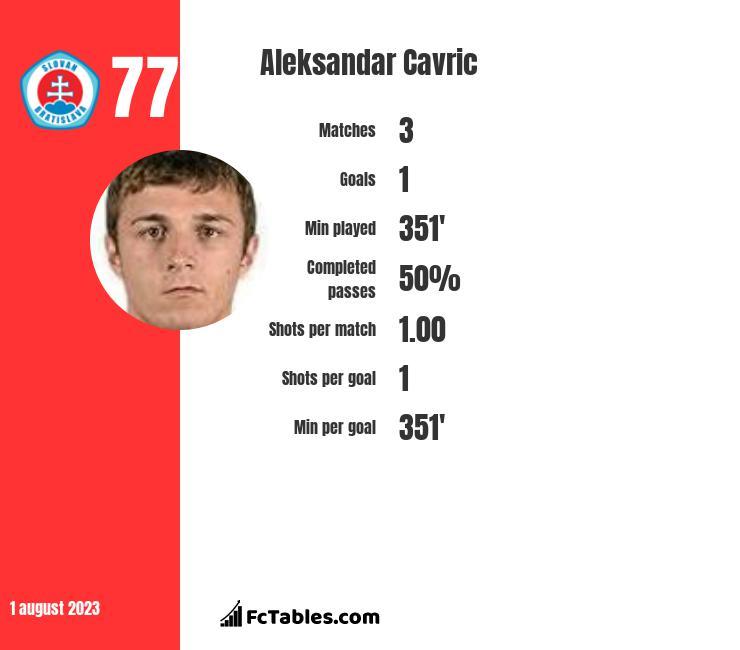 Aleksandar Cavric infographic