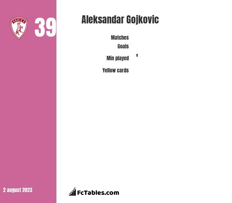 Aleksandar Gojkovic infographic
