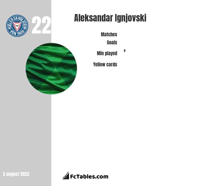 Aleksandar Ignjovski infographic