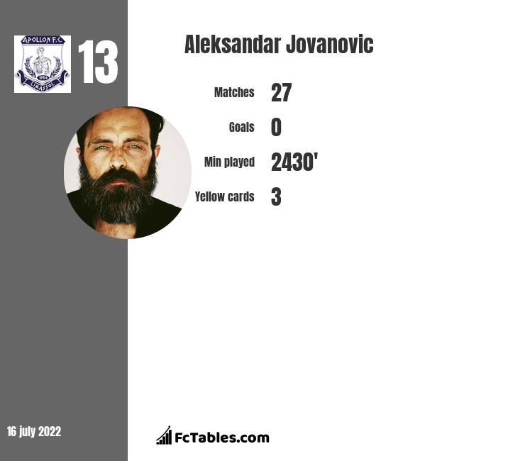 Aleksandar Jovanovic infographic