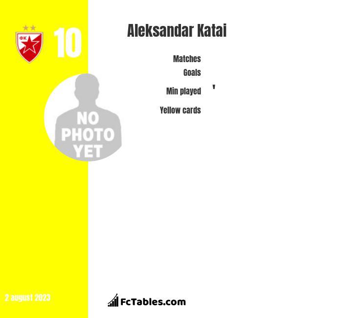 Aleksandar Katai infographic