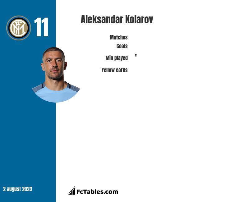 Aleksandar Kolarov infographic