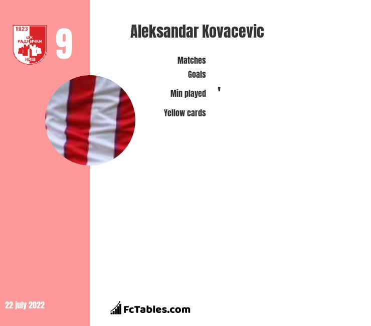 Aleksandar Kovacevic infographic