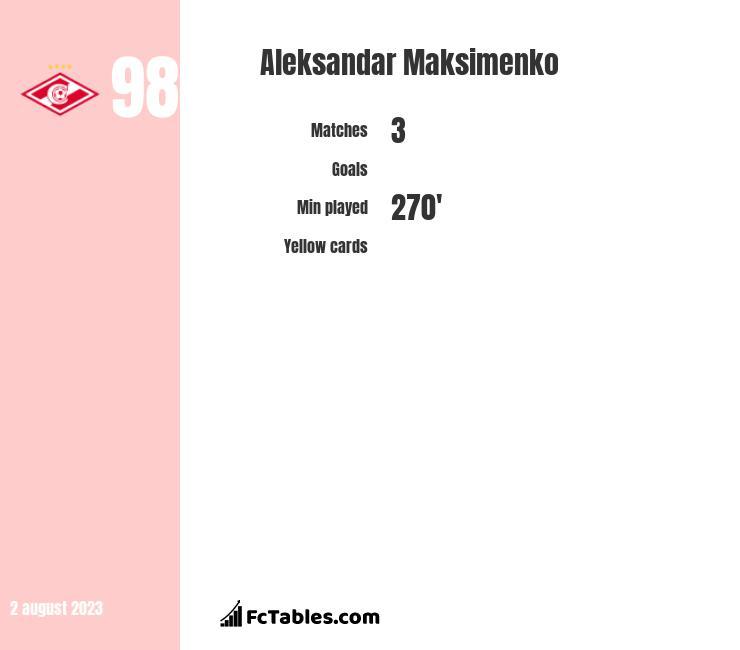 Aleksandar Maksimenko infographic