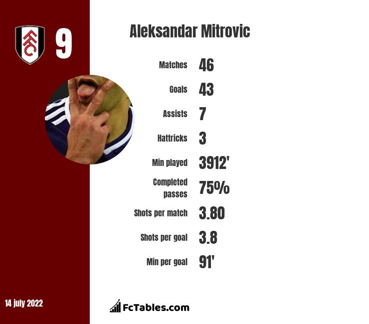 Aleksandar Mitrovic infographic
