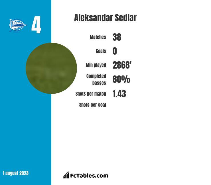 Aleksandar Sedlar infographic