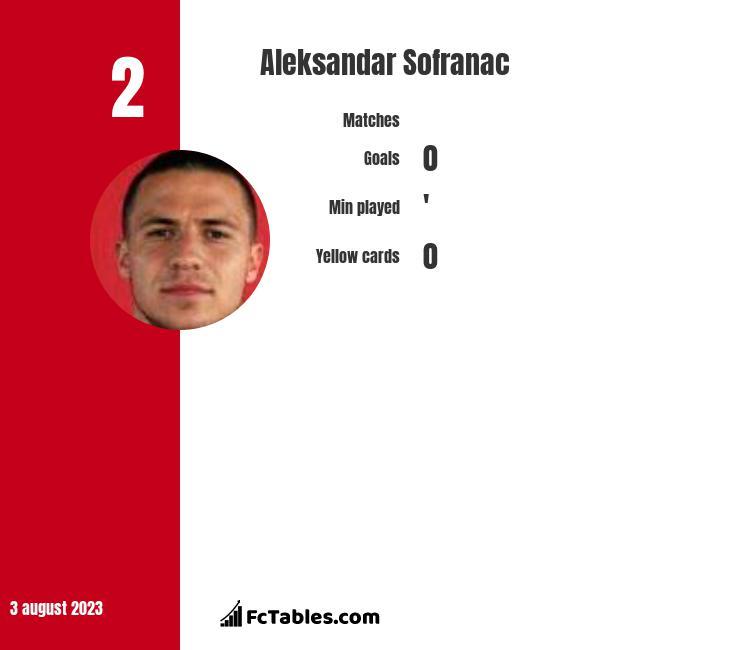 Aleksandar Sofranac infographic