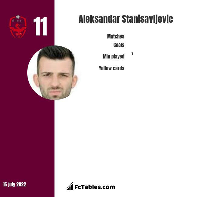 Aleksandar Stanisavljevic infographic