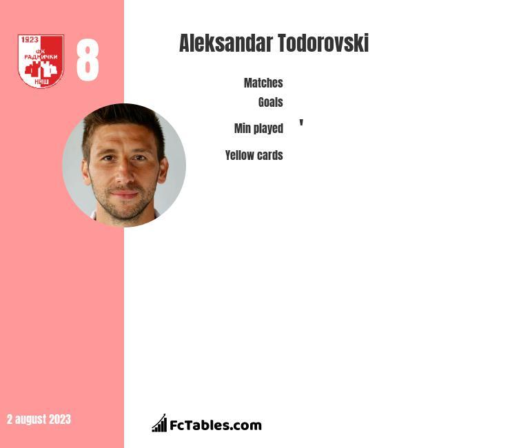Aleksandar Todorovski infographic
