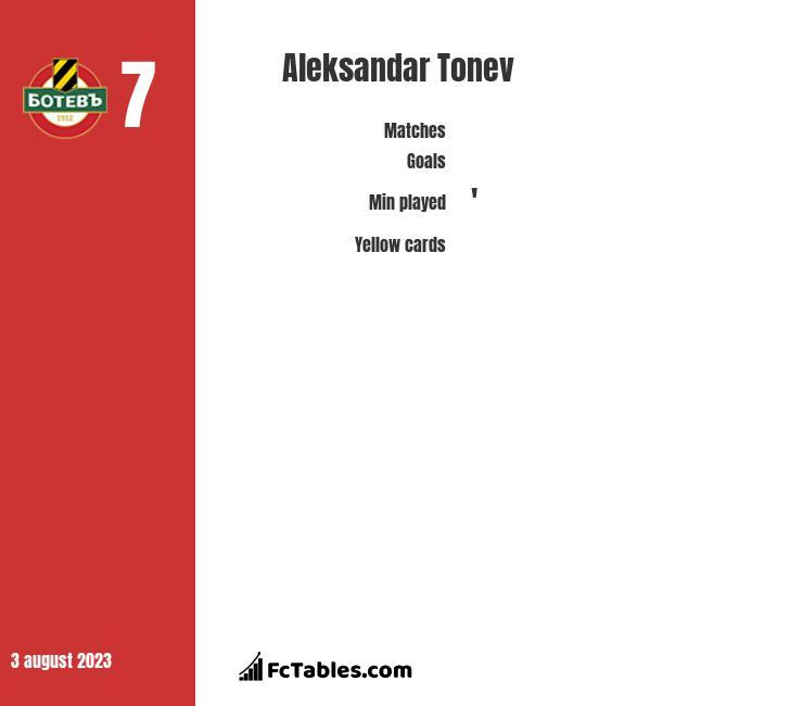 Aleksandar Tonev infographic