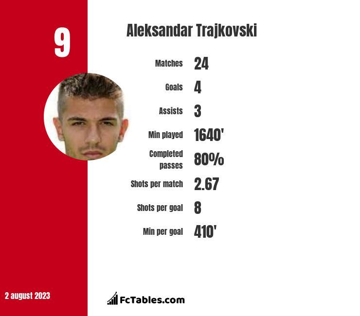 Aleksandar Trajkovski infographic