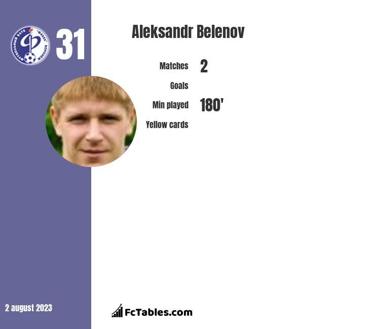 Aleksandr Belenov infographic