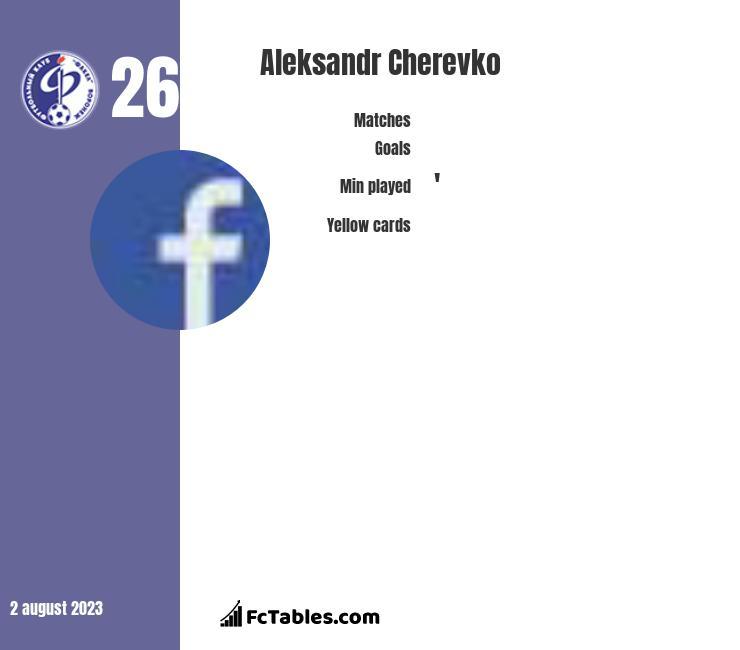 Aleksandr Cherevko infographic