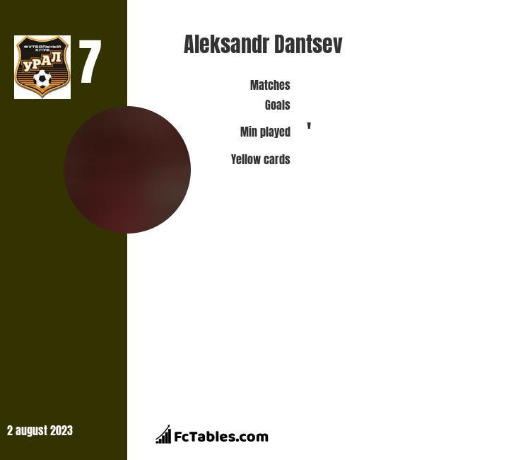 Aleksandr Dantsev infographic