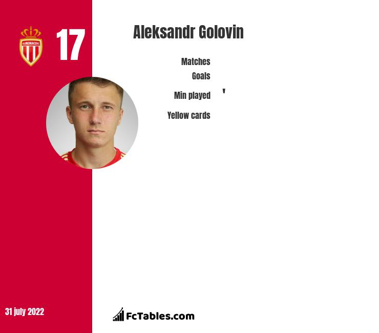 Aleksandr Gołowin infographic statistics for AS Monaco