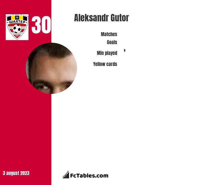 Alaksandr Hutor infographic