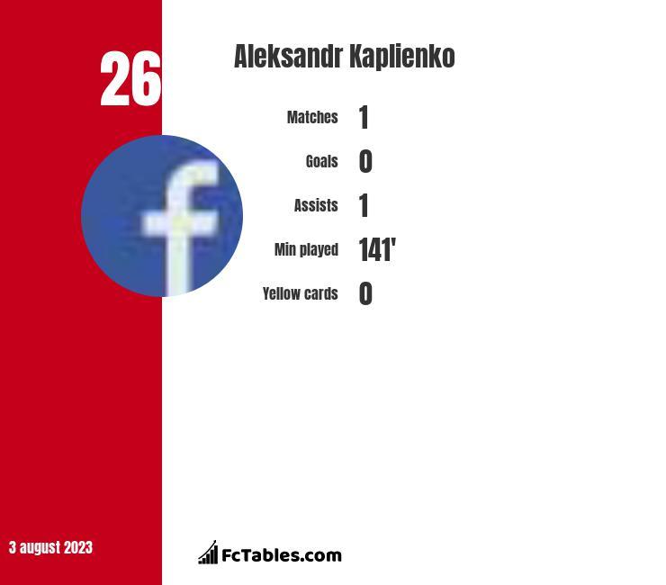 Aleksandr Kaplienko infographic