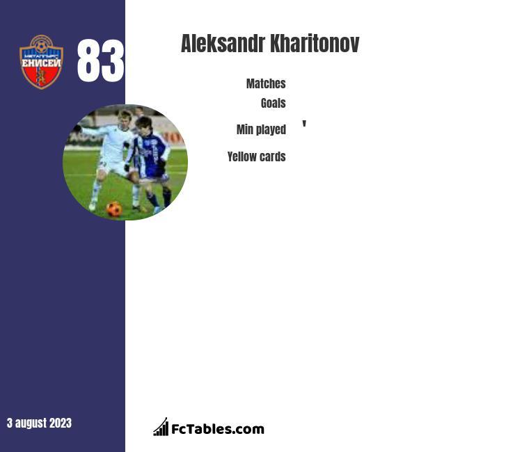Aleksandr Kharitonov infographic