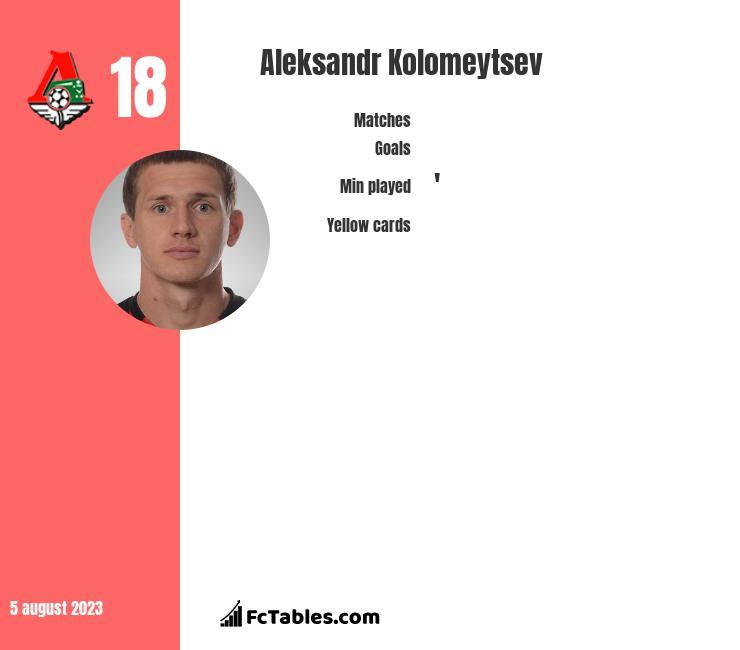 Aleksandr Kołomiejcew infographic