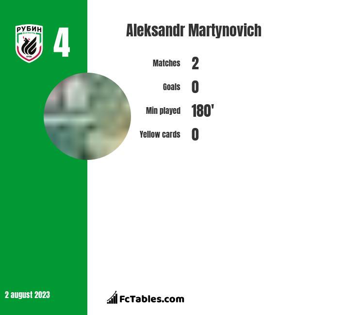 Aleksandr Martynovich infographic