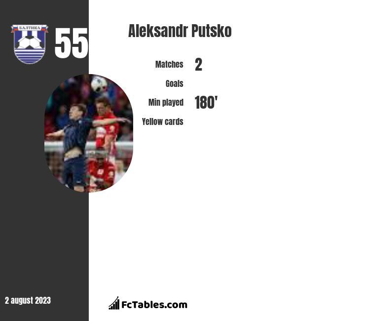 Aleksandr Putsko infographic