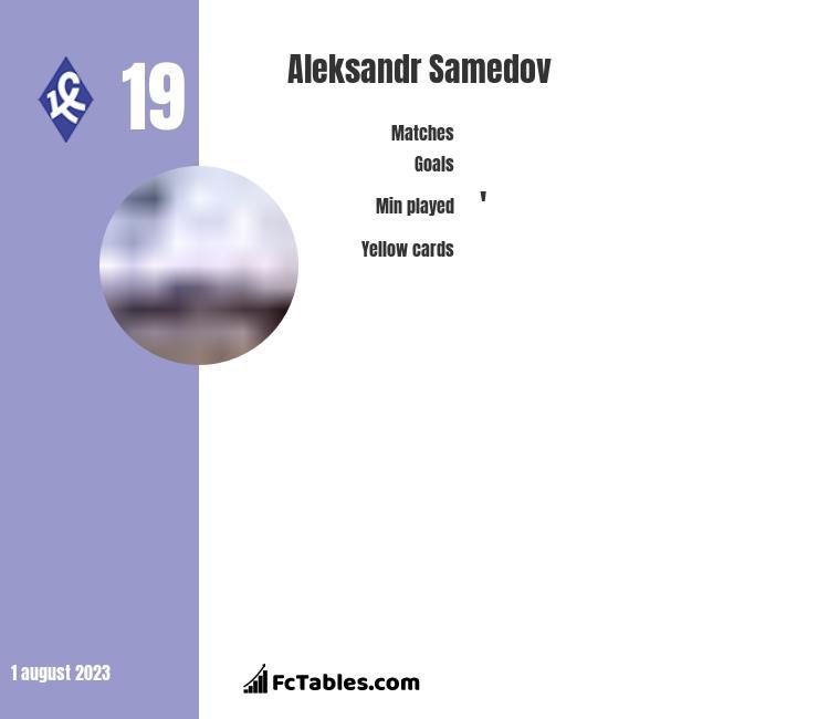 Aleksandr Samedow infographic