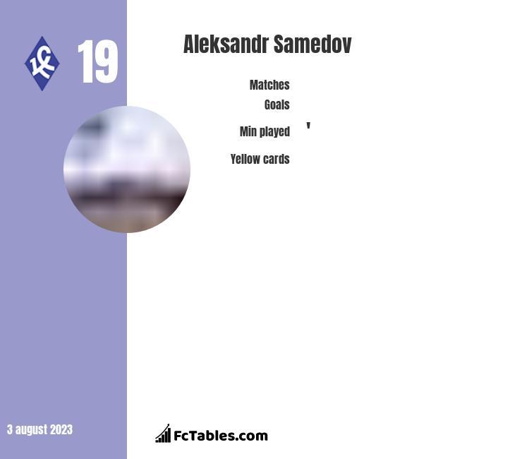 Aleksandr Samedov infographic