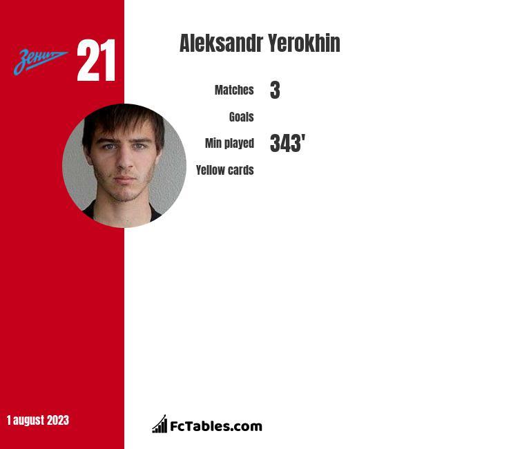 Aleksandr Yerokhin infographic