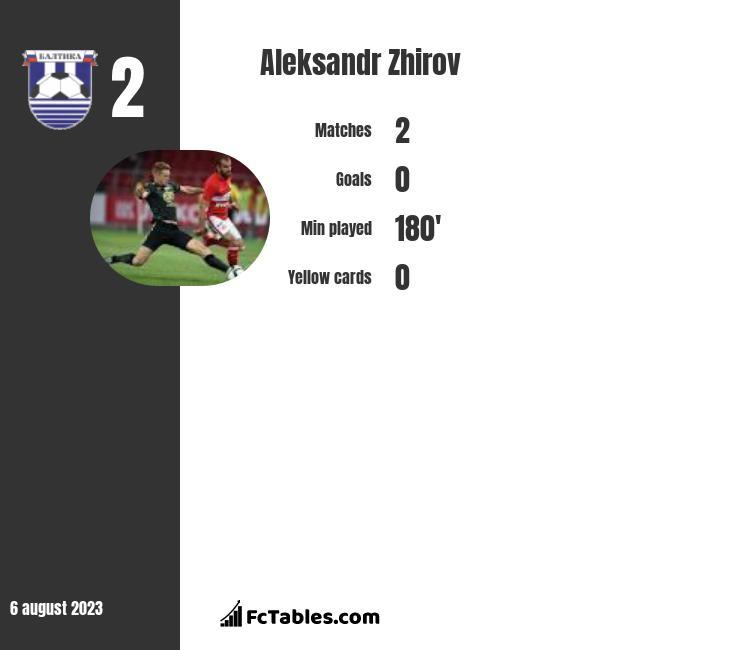 Aleksandr Zhirov infographic