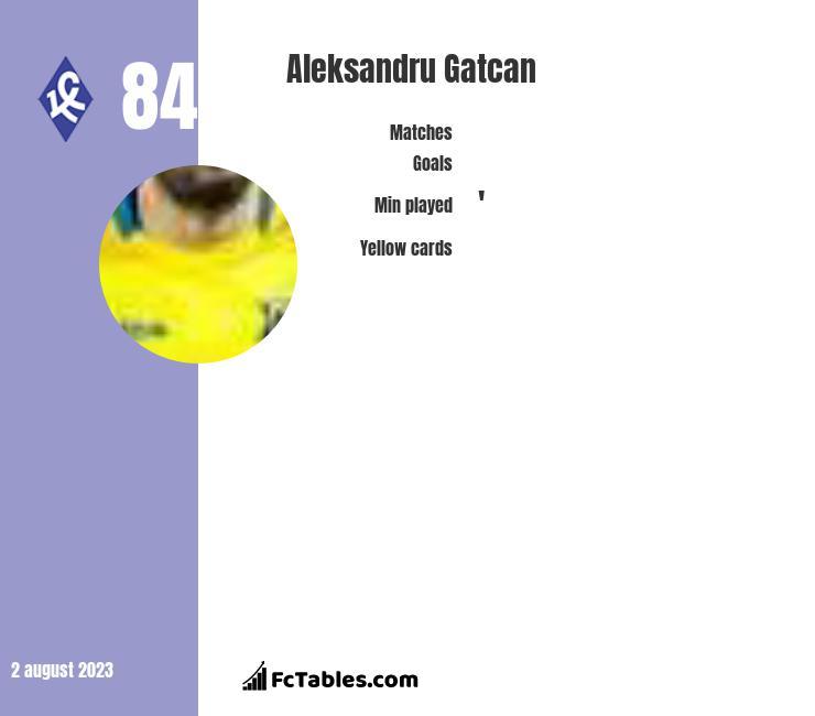 Aleksandru Gatcan infographic