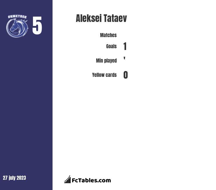 Aleksei Tataev infographic