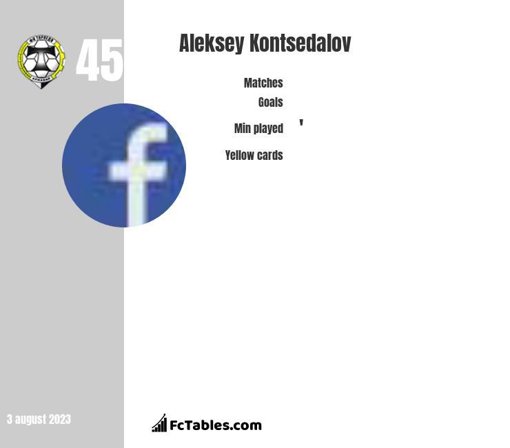 Aleksey Kontsedalov infographic